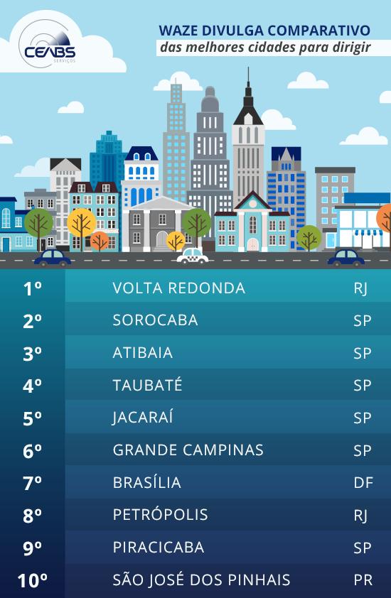 interna-blog-ceabs-waze-divulga-comparativo-melhores-cidades-dirigir